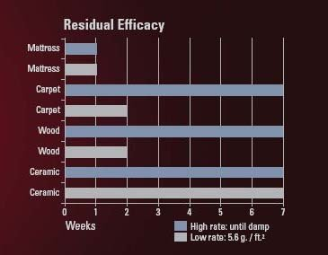 chart showing efficacy of bedlam bedbug spray